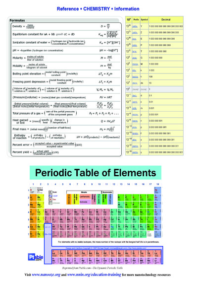 chemistry reference sheets national nanotechnology infrastructure