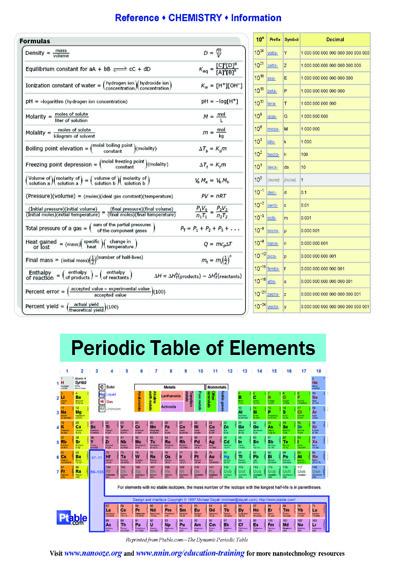 Chemistry Reference Sheets | National Nanotechnology
