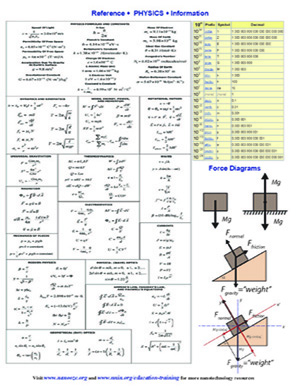 physics resource reference sheet national nanotechnology