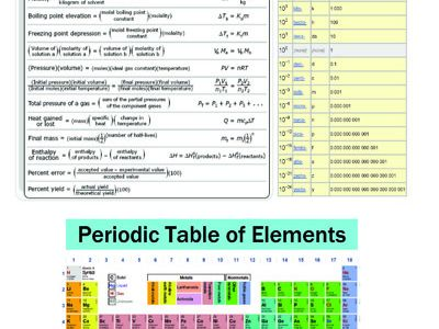 Chemistry reference sheets national nanotechnology infrastructure chemistry reference sheets urtaz Images